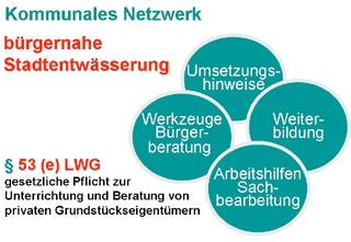 Bausteine des Kommunalen Netzwerks