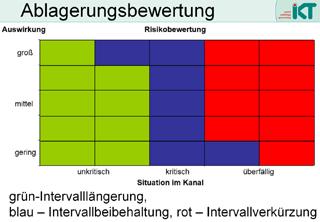 Grafik Ablagerungsbewertung