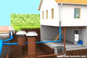 Grafik Grundstücksentwässerung mit Rückstauschutz durch Hebeanlage