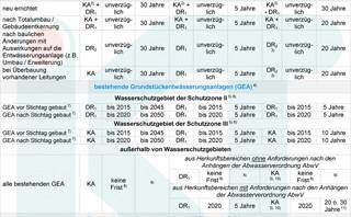 Tabelle Prüfverfahren GEW für NRW