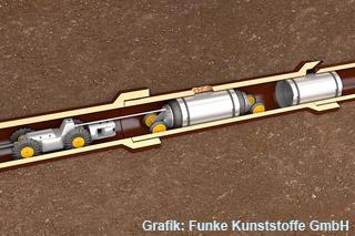 grafik-sanierung-grundstuecksentwaesserung-reparatur-innenmanschette-320