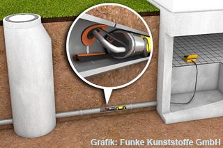 grafik-sanierung-grundstuecksentwaesserung-reparatur-roboterverfahren-320
