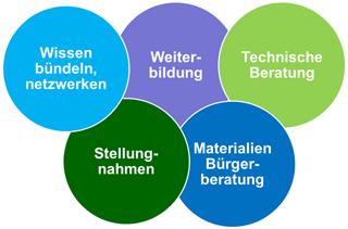 Grafik mit drei bunten Kreisen zu den Tätigkeitsfeldern des KomNetABWASSER