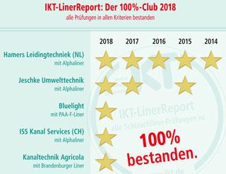 """Tabelle """"100%-Club 2018"""" mit Sanierungsfirmen, goldenen Sternen und dem Siegel """"100% bestanden"""""""