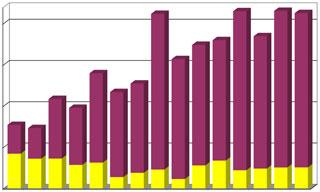 Diagramm Anzahl der Schlauchliner-Proben nach GFK- und Nadelfilz-Linern