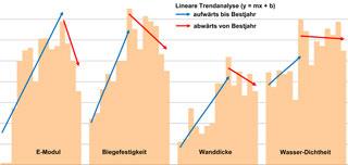 Diagramm Entwicklung der Ergebnisse der vier Prüfkriterien über die Jahre