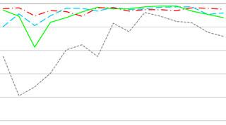 Diagramm bestandene Prüfungen von GFK-Linern in den vier Prüflkriterien über die Jahre 2003 bis 2018
