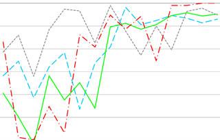 Diagramm bestandene Prüfungen von Nadelfilz-Linern in den vier Prüflkriterien über die Jahre 2003 bis 2018