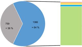 Diagramm Liner-Proben nach Anzahl bestandener Prüfkriterien