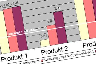 Balkendiagramm vergleicht Werte verschiedener Produkte