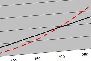 Grafik mit einer schwarzen durchgezogenen Linie und einer rot gestrichelten Linie