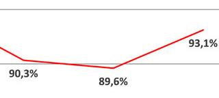 Diagramm mit roter Linie und Prozentzahlen